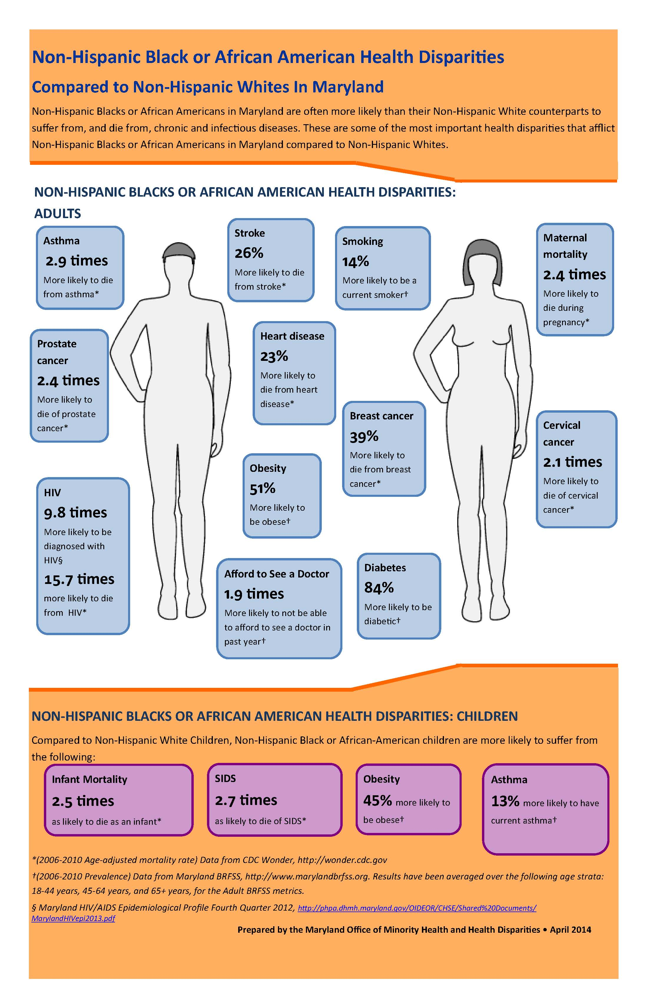 African American Health Disparities Infographic 7.8.14.jpg