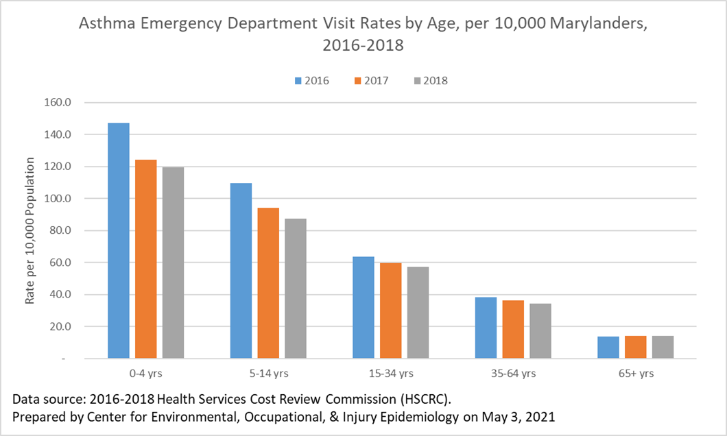 Asthma ED visits by Age2016-2018.png