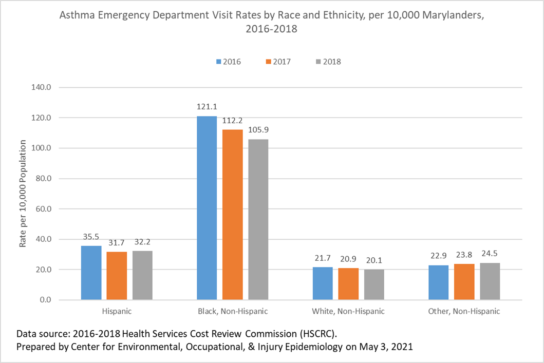 Asthma ED visits by Race 2016-2018.png