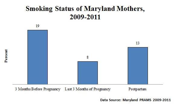 approximately 58% of those women were able to stop smoking by the last three  months of pregnancy
